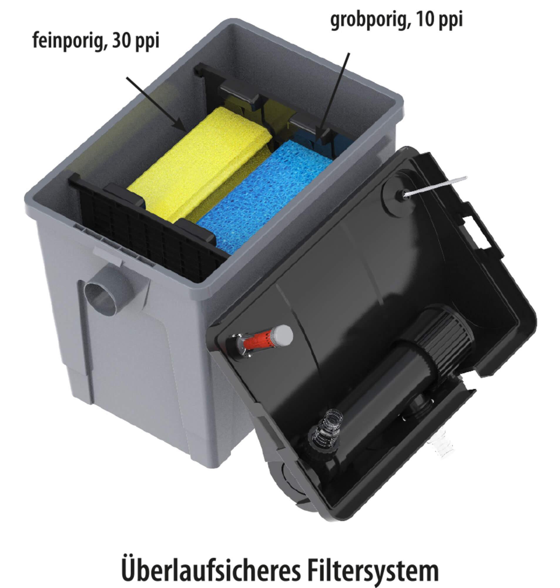 Heissner Durchlauffilter FPU10100-00 inkl. 9 Watt UV-C Teichklärer