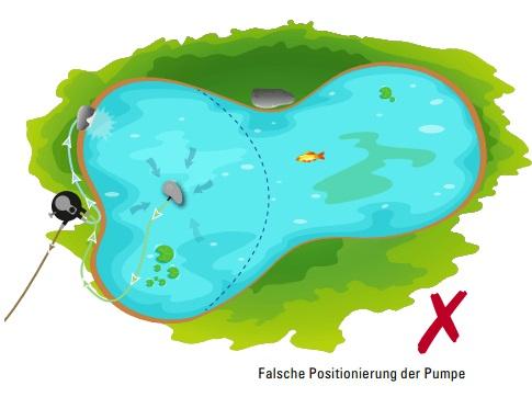 Falsche Position Pumpe